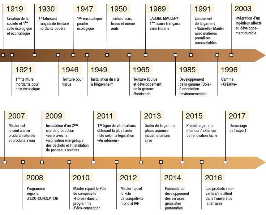 Timeline de la société