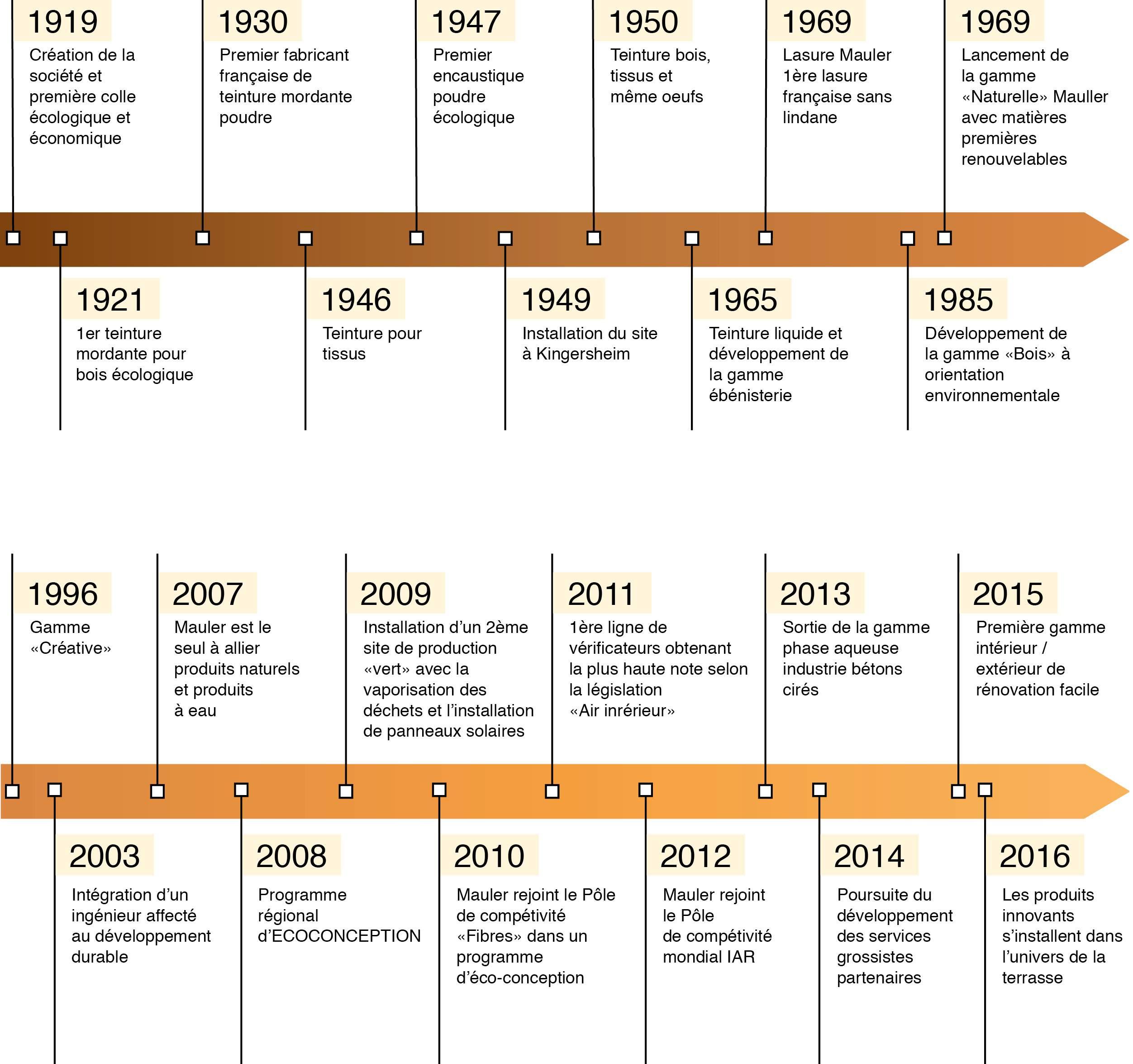 006-2016 Timeline 2016