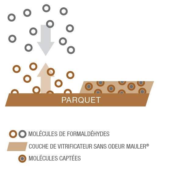 Ecolabel anti-formaldéhyde