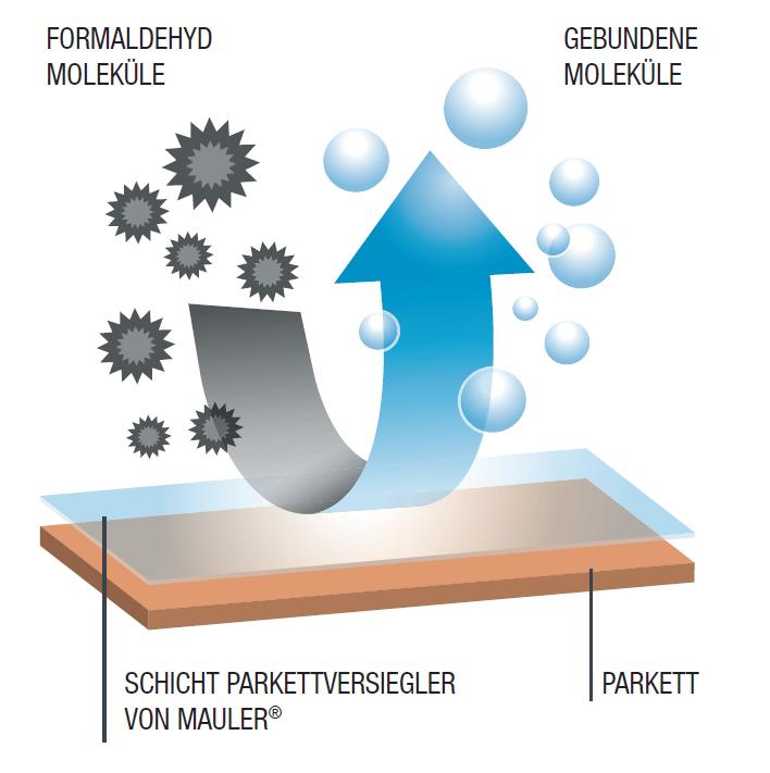 Formaldehyd schema
